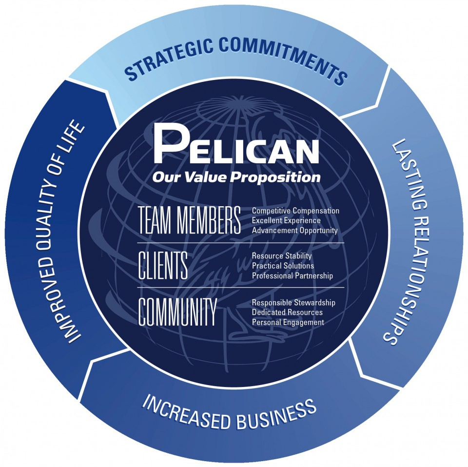 Pelican Energy Value Propositions